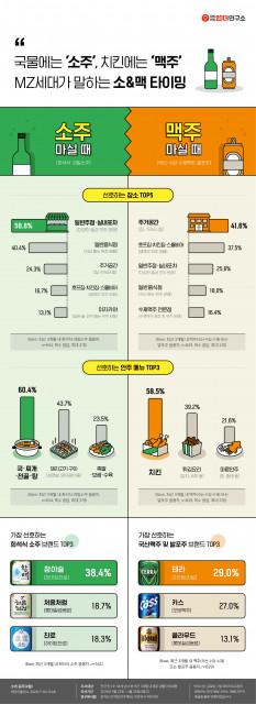 대학내일20대연구소가 발표한 음주 행태와 인식 조사결과 관련 인포그래픽