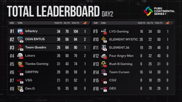 배틀그라운드 PCS1 아시아 1주 차 결과