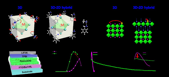 (a)3차원 페로브스카이트 및 3D-2D 하이브리드 페로브스카이트의 격자 구조와 (b)이온 마이그레이션 억제 메커니즘. (c)개발된 페로브스카이트 LED의 소자 구조. (d)3차원...