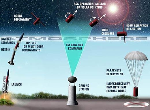 사운딩 로켓 발사과정