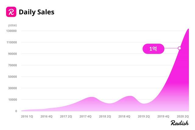 래디쉬 일매출 증가세