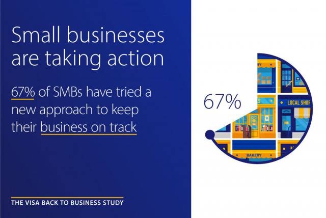 Visa Back to Business study finds 67% of small businesses have tried something new to stay on track ...