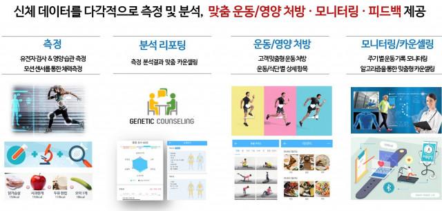 엔젠바이오의 운동·영양 유전자 맞춤형 건강관리서비스 1.0