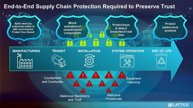 래티스 서플라이가드 공급망 보안 서비스는 공급망을 통해 이동할 때 구성 요소를 안전하게 유지하고 다양한 잠재적 위협에 노출된다