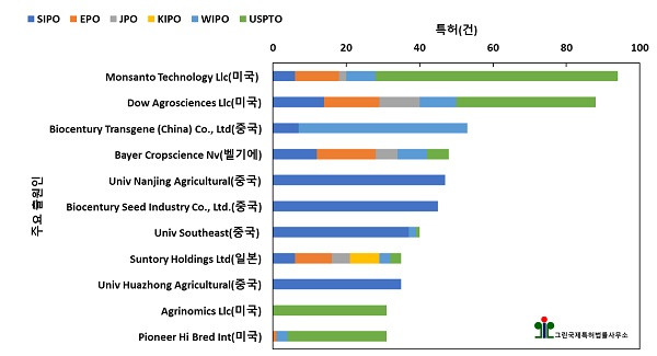 비식용 GM작물 개발 기술 분야 주요 출원인 및 기술 진입국 현황, 그린국제특허법률사무소