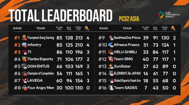 배틀그라운드 PCS2 아시아 최종 결과