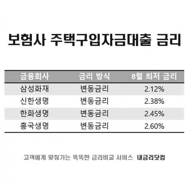 주택담보대출 금리비교 사이트 '내금리닷컴'이 은행과 보험사 주택담보대출의 차이점과 특징을 소개했다
