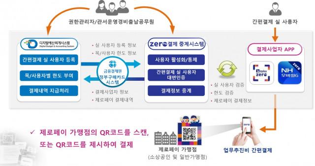 기업제로페이 '관서운영경비용 간편결제' 서비스 흐름