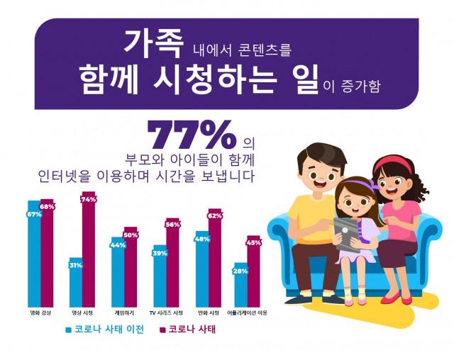 토탈리어썸은 가족이 콘텐츠를 시청하는 일이 증가했으며 77%의 부모와 아이들이 인터넷을 이용해 함께 시간을 보낸다는 연구 결과를 발표했다