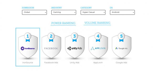 아이언소스가 글로벌 인앱구매(IAP) 하이퍼 캐주얼 부문 - 파워 & 볼륨 모두 1위를 차지했다