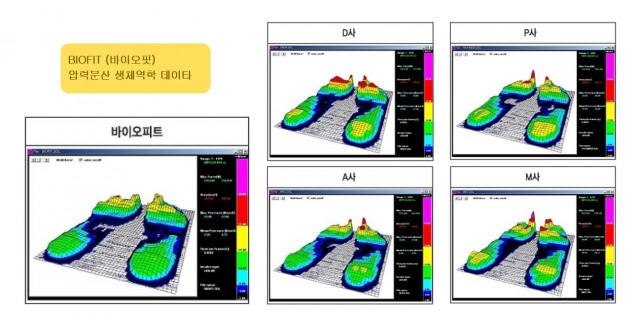보행 중 발바닥과 인솔 사이의 압력 3차원 비교(자료=삼성서울병원 재활의학과 임상시험)