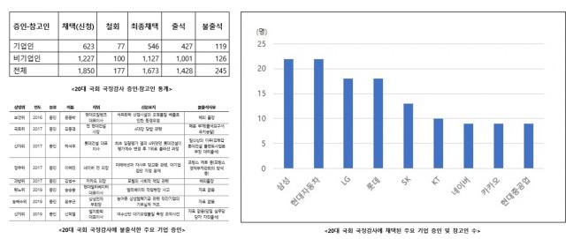 20대 국회 국정감사 통계 자료
