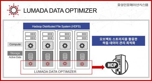 루마다 데이터 옵티마이저 구성도
