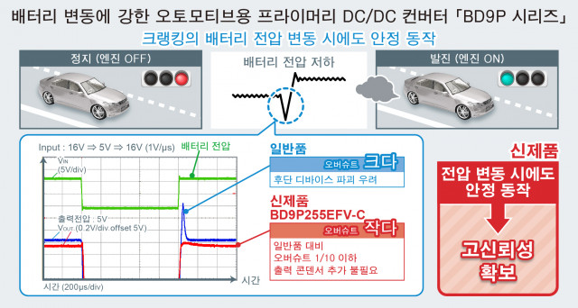 BD9P 시리즈는 배터리에서 입력 전압 변동 시에도 안정적인 동작이 가능하다