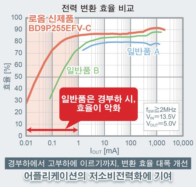 전력 변환 효율 비교