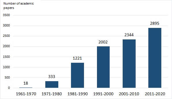 그림 1: 1961년부터 2020년까지 전 세계적으로 출판된 락토페린에 대한 학술 논문 수