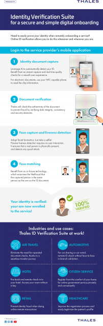 Thales Launches Its Identity Verification Suite, a Secure Biometric Solution for Customer Onboarding