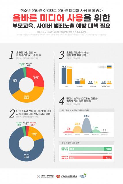 '온라인 수업 전환 후 청소년 미디어 사용실태 조사' 주요 결과 인포그래픽