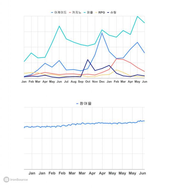 게임 장르별 광고 흐름과 인앱 구매(IAP) 참여율