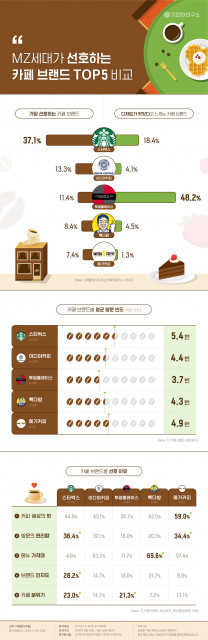 MZ세대가 선호하는 카페 브랜드 TOP5 비교 인포그래픽