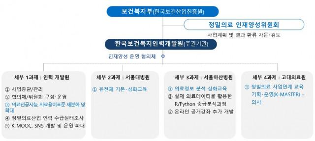 한국보건복지인력개발원이 의료인공지능 전문가 양성 등 4차 산업혁명·한국형 뉴딜 선도 전문인력 1117명을 배출했다