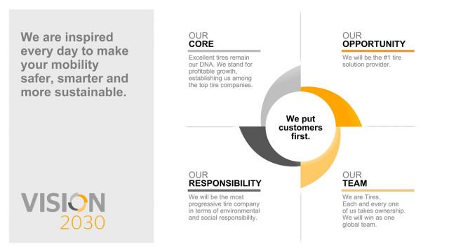 콘티넨탈 타이어 사업본부 비전 2030 전략 프로그램