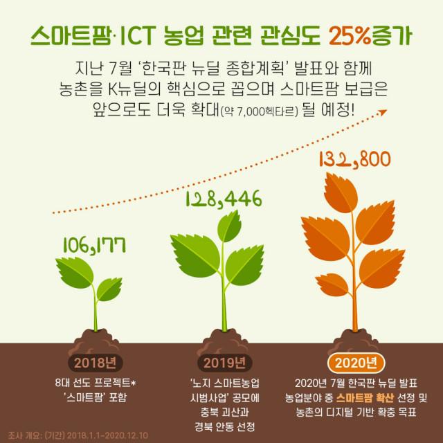 연도별 스마트팜·ICT 농업 관련 관심도