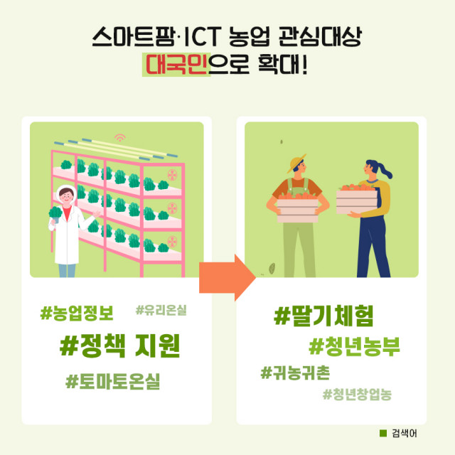스마트팜·ICT 농업 관심 대상