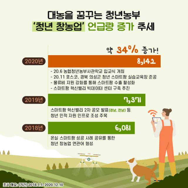 연도별 '청년 창농업' 언급량 증가 추세