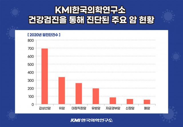 KMI한국의학연구소 2020년도 건강검진 통계자료
