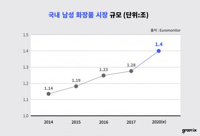연도별 국내 남성 화장품 시장 규모
