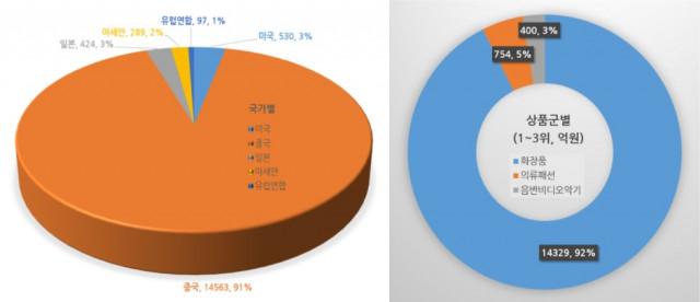 역직구 통계(통계청 자료 시각화)