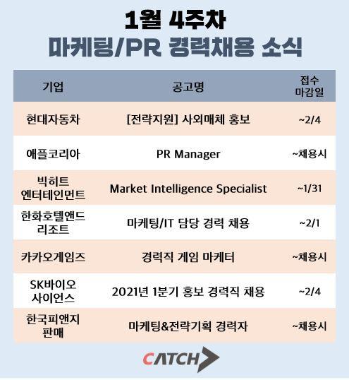 캐치가 공개한 1월 마지막주 마케팅/PR 경력채용 소식