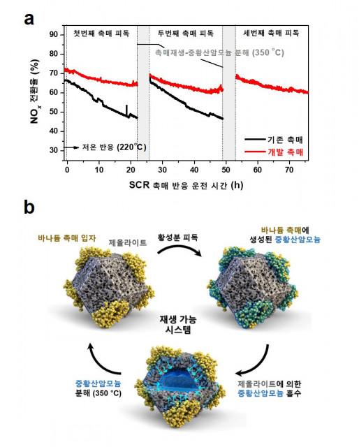 (a) 저온(220℃) 탈질 반응에서 기존 촉매와 개발 촉매의 황 피독 경향 비교, (b) 개발된 저온 촉매가 작동하는 원리를 요약한 그림