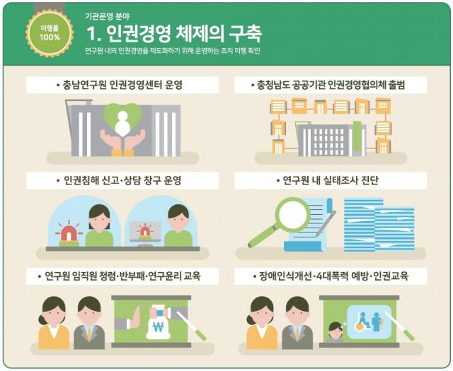 충남연구원 인권영향평가 중 '인권경영 체제의 구축' 지표 관련 성과