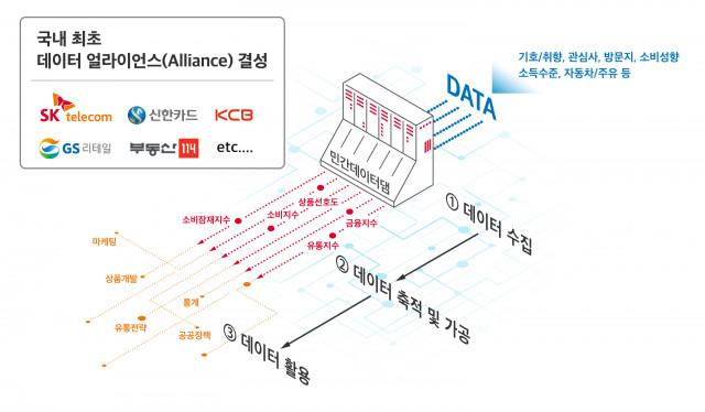 SK텔레콤이 데이터 협력 MoU 체결를 체결한다