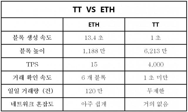 ETH 퍼블릭 블록체인과 썬더코인 주요 특징 비교