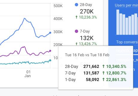 현재 150만명이 넘는 사용자가 썬더코어 허브를 쓰고 있으며, 일일 활성 사용자는 5만명이 넘는다