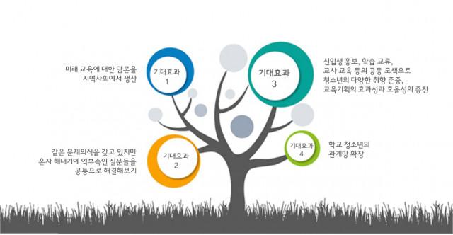 영등포 미래학교 네트워크 기대 효과