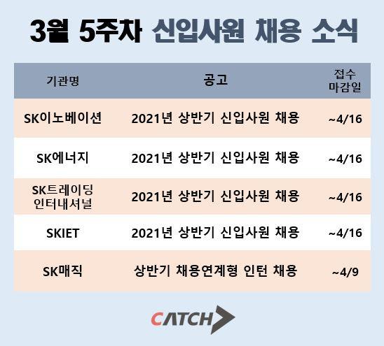 3월 5주차 SK그룹 주요 에너지계열사 채용 일정 외