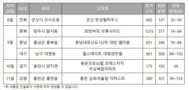한국부동산원 청약홈 청약 일정