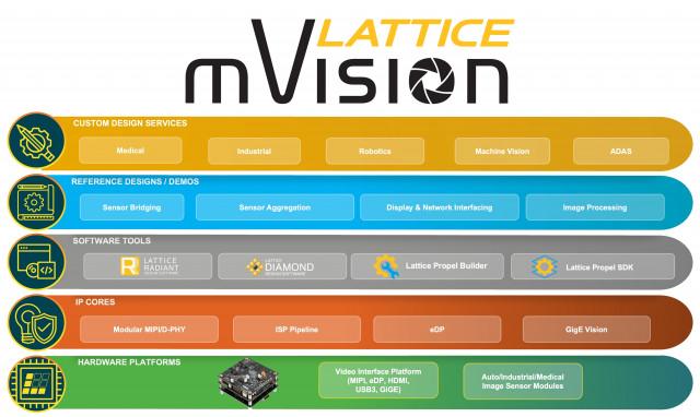 래티스 mVision 솔루션 스택은 임베디드 비전 시스템의 개발을 단순화하고 가속화하는 모듈식 하드웨어 플랫폼, IP 빌딩 블록, 사용하기 쉬운 FPGA 설계 도구, 참조 설계 및...