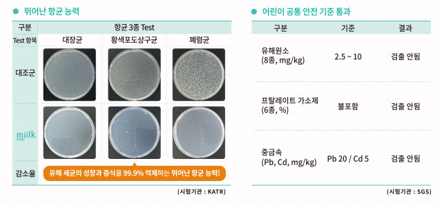 miilk PURE 항균 테스트 결과 및 유해성분 미검출 자료