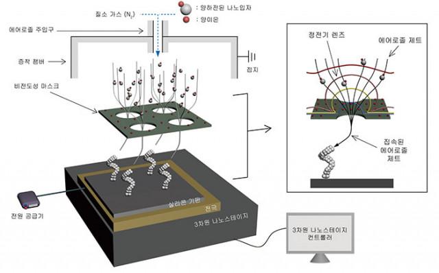 에어로졸 기술을 이용해 3차원 나노 구조물 수천 개 이상을 동시에 제작할 수 있는 3차원 나노 프린팅 구조도