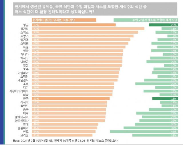 응답자 10명 가운데 6명은 현지에서 생산된 육류 식단이 수입 과일, 채소 식단보다 환경 친화적이라고 인식했다