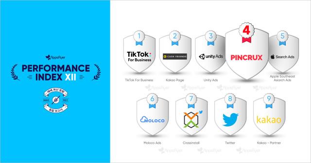 모바일 광고 플랫폼 핀크럭스는 글로벌 어트리뷰션 선두 기업 앱스플라이어가 발표한 퍼포먼스 인덱스에서 2020년 하반기 한국 시장에서 가장 빠르게 성장한 기업 4위에 올랐다
