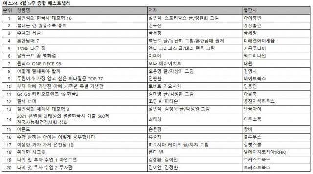 예스24 3월 5주 종합 베스트셀러