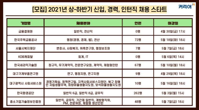 커리어넷이 공개한 2021년 상·하반기 신입·경력·인턴직 채용