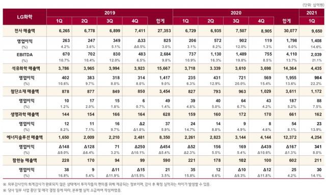LG화학 2021년 1분기 사업부문별 매출 및 영업이익