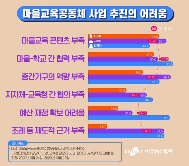 마을교육공동체 사업 추진의 어려움 그래프(저화질, 한국직업능력개발원 조사 결과)